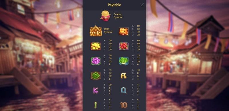 สัญลักษณ์ต่างๆภายในเกม Thai River Wonders